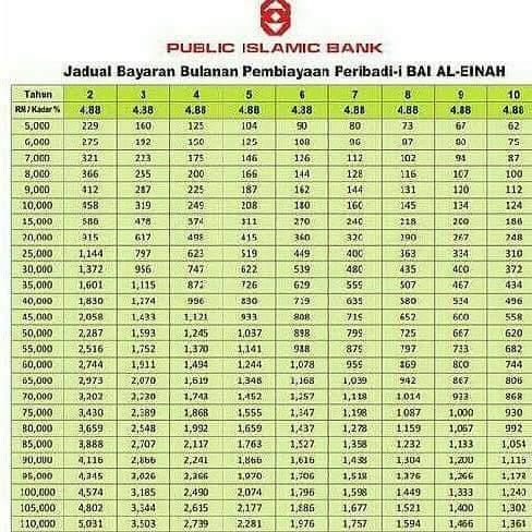 Pembiayaan Peribadi Islamic Sektor Awam Public Islamic Bank Utk Kakitangan Kerajaan Dan Badan Berkanun M Niaga